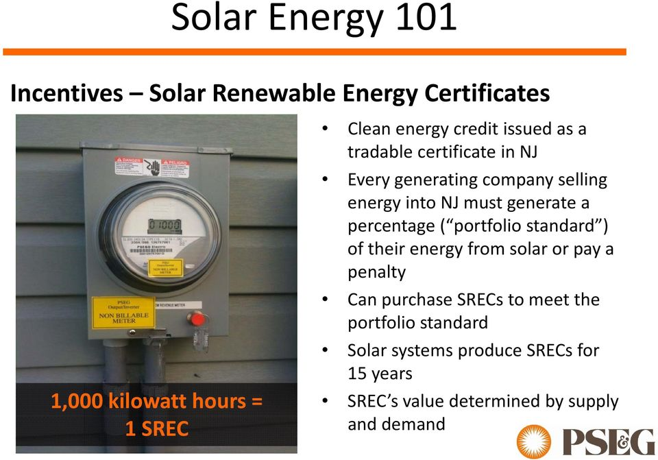 a percentage ( portfolio standard ) of their energy from solar or pay a penalty Can purchase SRECs to meet