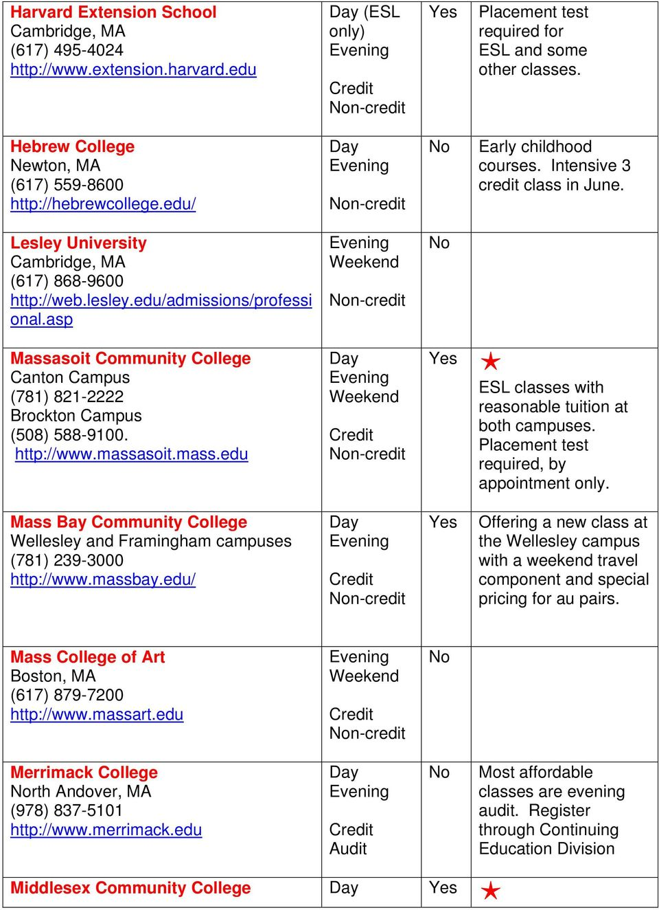 edu/admissions/professi onal.asp Massasoit Community College Canton Campus (781) 821-2222 Brockton Campus (508) 588-9100. http://www.massasoit.mass.edu ESL classes with reasonable tuition at both campuses.