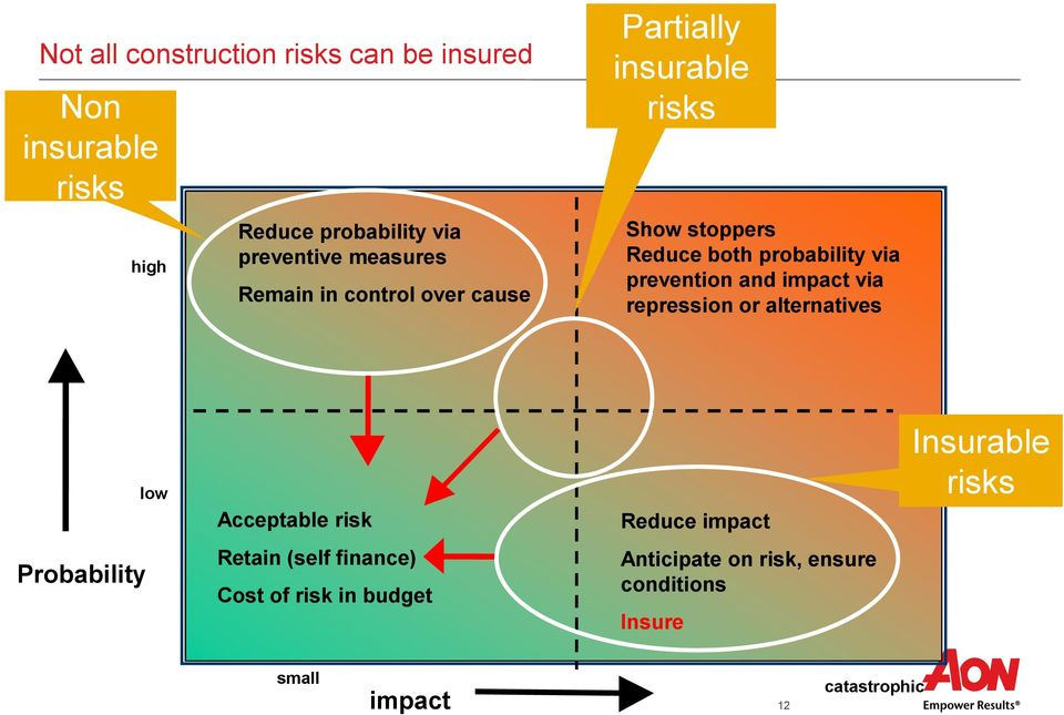 and impact via repression or alternatives low Acceptable risk Reduce impact Insurable risks Probability