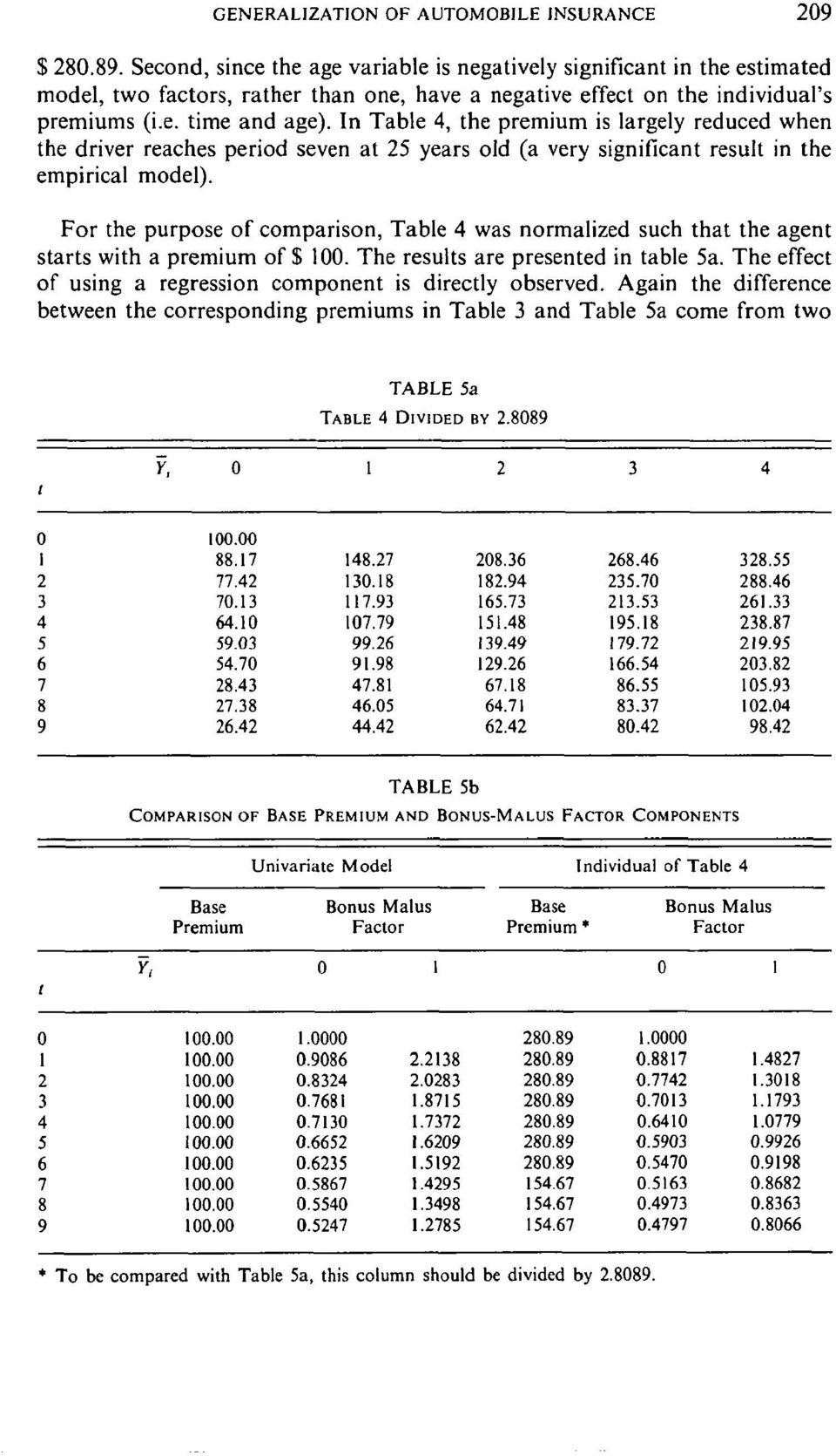 In Table 4, the premium is largely reduced when the driver reaches period seven at 25 years old (a very significant result in the empirical model).