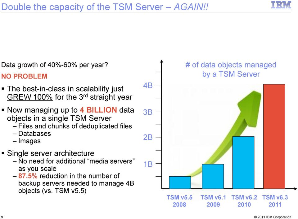 TSM Server Files and chunks of deduplicated files Databases Images Single server architecture No need for additional media servers as you