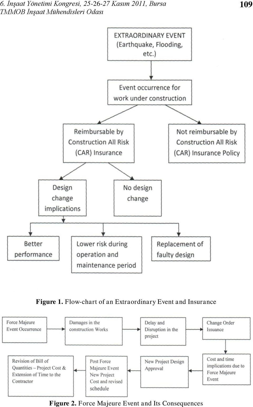 Flow-chart of an Extraordinary Event and