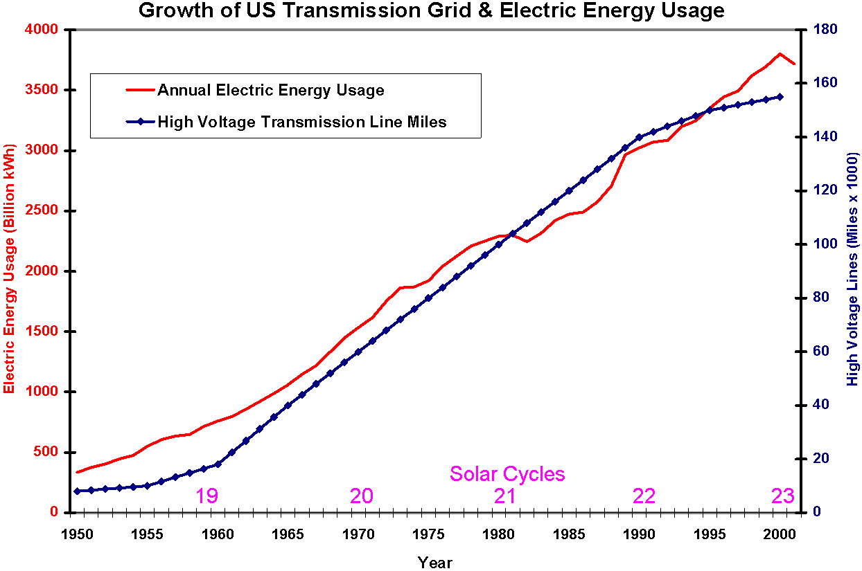 Figure 1-2. Growth of the U.S. high voltage transmission network and the annual electric energy usage over the past 50 years.