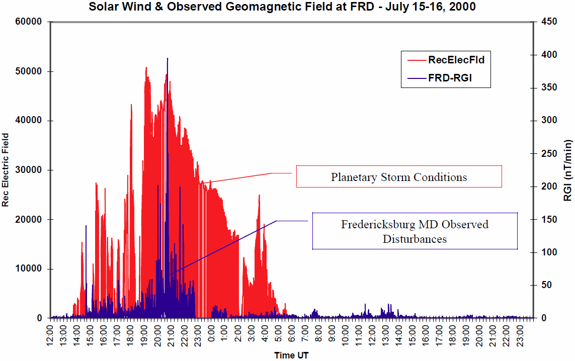 Figure 3-9. Coupled solar wind energy and observed geomagnetic disturbance for July 15-16, 2000 event. 50000 40000 Solar Wi