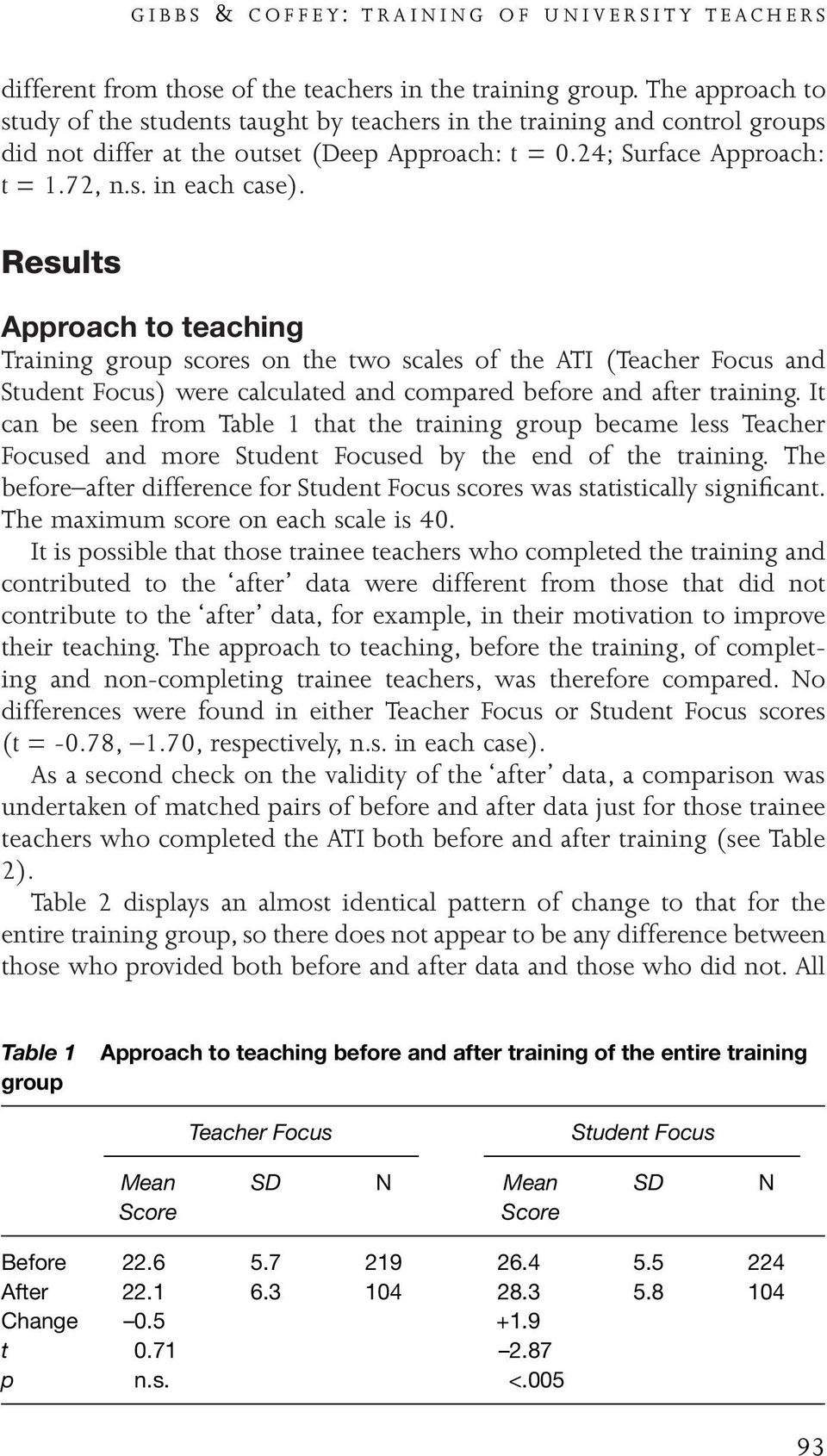 Results Approach to teaching Training group scores on the two scales of the ATI (Teacher Focus and Student Focus) were calculated and compared before and after training.