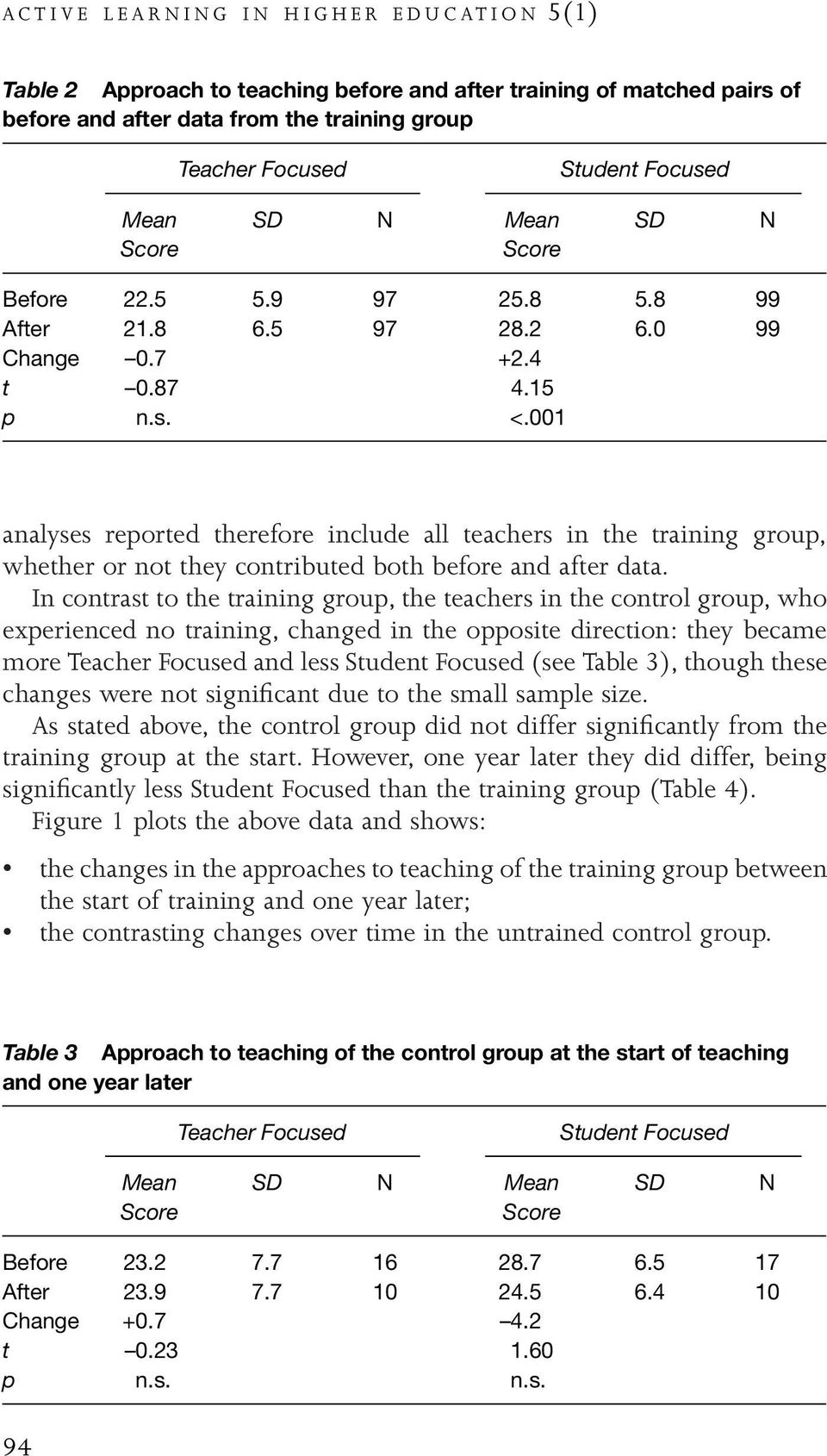 001 analyses reported therefore include all teachers in the training group, whether or not they contributed both before and after data.
