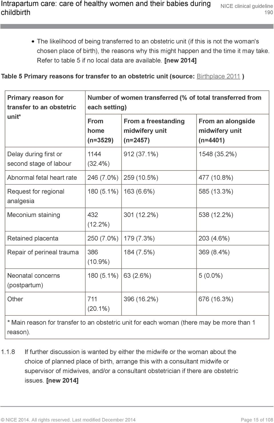 [new 2014] Table 5 Primary reasons for transfer to an obstetric unit (source: Birthplace 2011 ) Primary reason for transfer to an obstetric unit* Number of women transferred (% of total transferred
