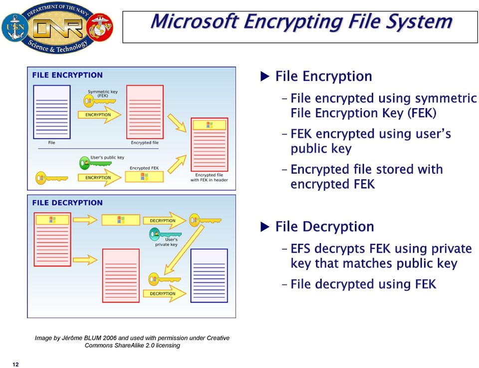 Decryption EFS decrypts FEK using private key that matches public key File decrypted using FEK