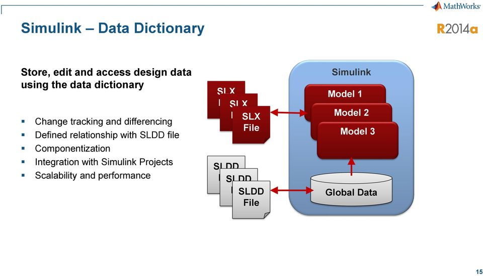 Componentization Integration with Simulink Projects Scalability and performance SLX
