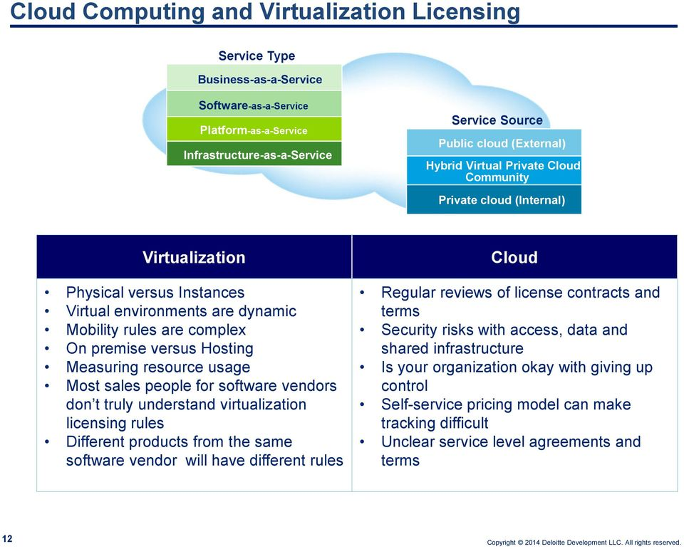 resource usage Most sales people for software vendors don t truly understand virtualization licensing rules Different products from the same software vendor will have different rules Cloud Regular