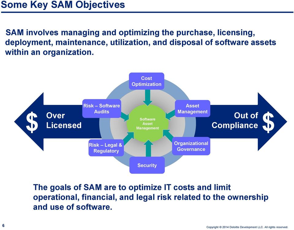 Cost Optimization $ Over Licensed Risk Software Audits Software Asset Management Asset Management Out of Compliance $ Risk