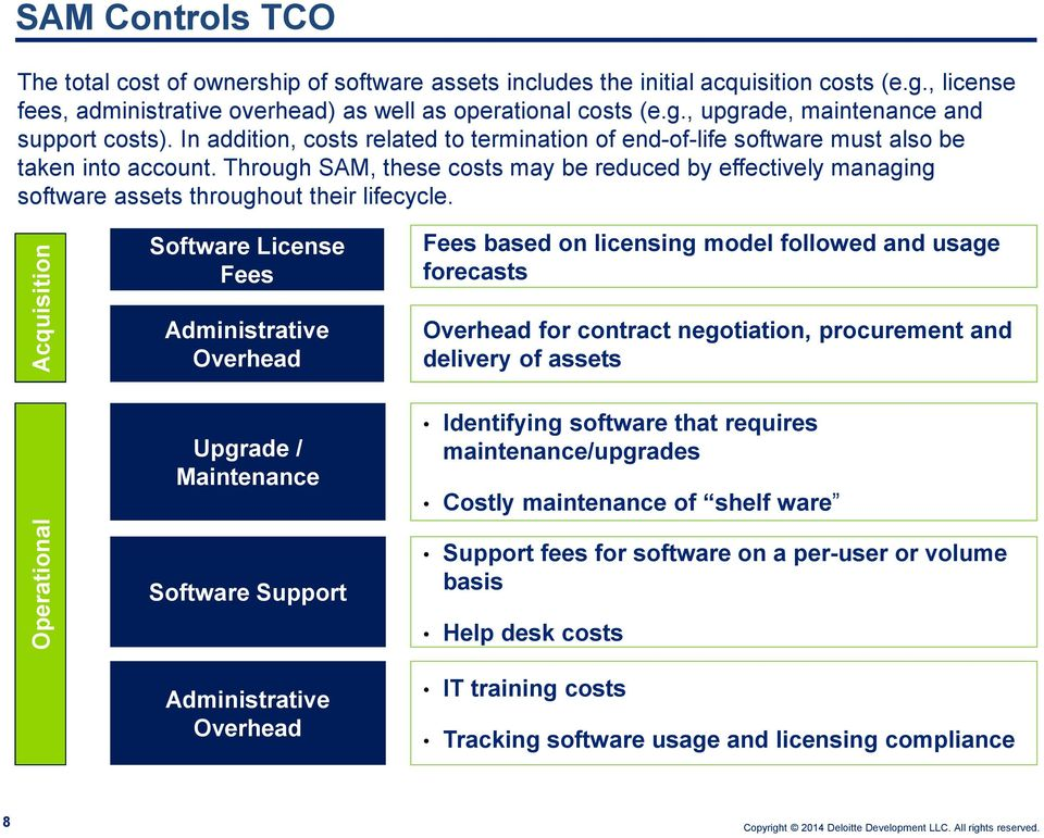 Through SAM, these costs may be reduced by effectively managing software assets throughout their lifecycle.