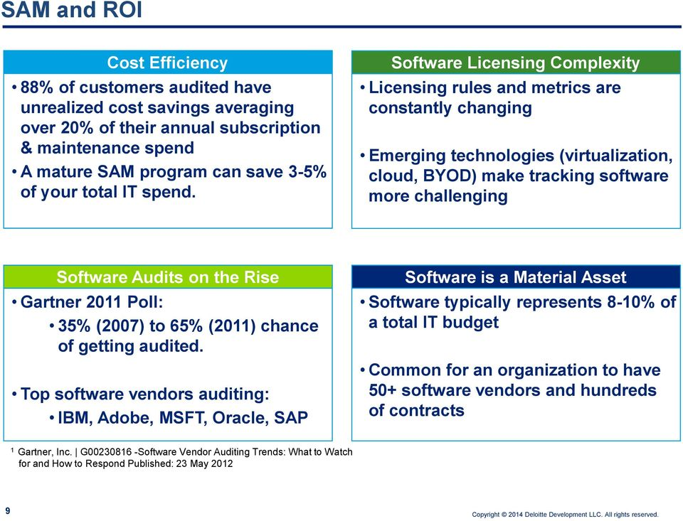 Software Licensing Complexity Licensing rules and metrics are constantly changing Emerging technologies (virtualization, cloud, BYOD) make tracking software more challenging Software Audits on the