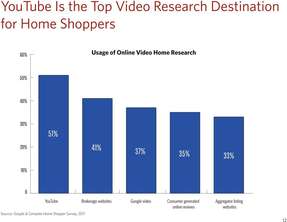 YouTube Brokerage websites Google video Consumer generated online reviews