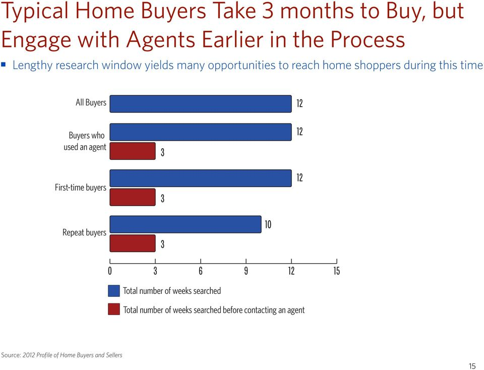 agent First-time buyers 3 3 12 12 12 Repeat buyers 3 10 0 3 6 9 12 15 Total number of weeks searched