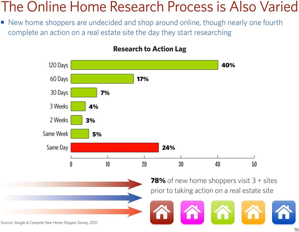 30 Days 7% 3 Weeks 4% 2 Weeks 3% Same Week 5% Research to Action Lag Same Day 24% 0 10 20 30 40 50 78% of new home