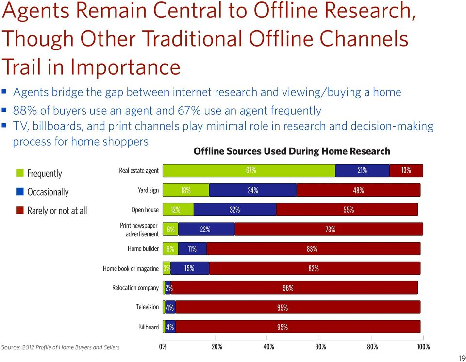 During Home Research Frequently Occasionally Rarely or not at all Real estate agent 67% 21% 13% Yard sign Open house Print newspaper advertisement 18% 34% 48% 12% 32% 55% 6% 22% 73%