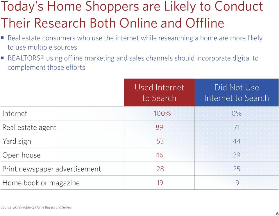 digital to complement those efforts Used Internet to Search Did Not Use Internet to Search Internet 100% 0% Real estate agent 89 71