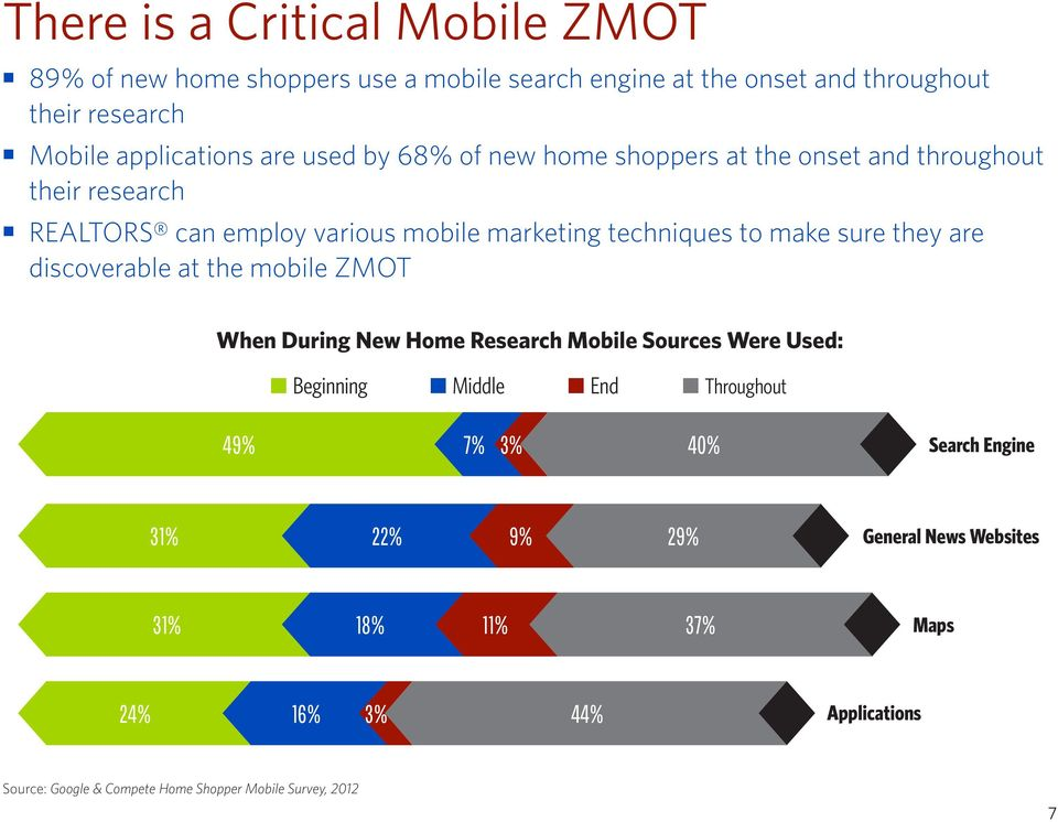 they are discoverable at the mobile ZMOT When During New Home Research Mobile Sources Were Used: Beginning Middle End Throughout 49% 7% 3% 40% Search