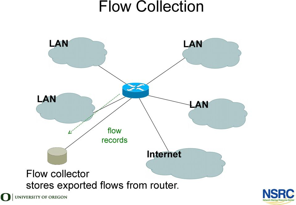 Internet Flow collector