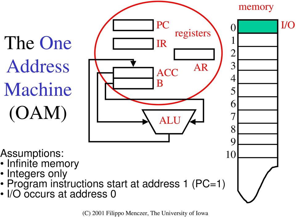 Integers only Program instructions start at address