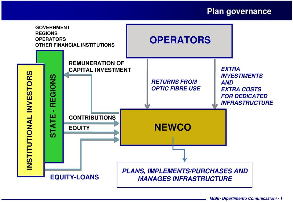 EQUITY-LOANS RETURNS FROM OPTIC FIBRE USE NEWCO EXTRA INVESTIMENTS AND EXTRA COSTS FOR