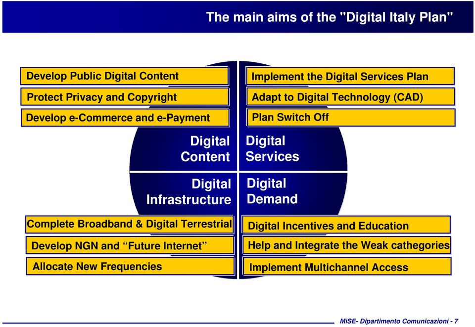 Digital Terrestrial Implement the Digital Services Plan Adapt to Digital Technology (CAD) Plan Switch Off Digital Services Digital
