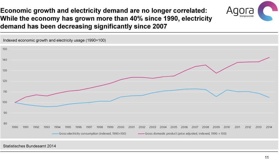 demand has been decreasing significantly since 2007 Indexed
