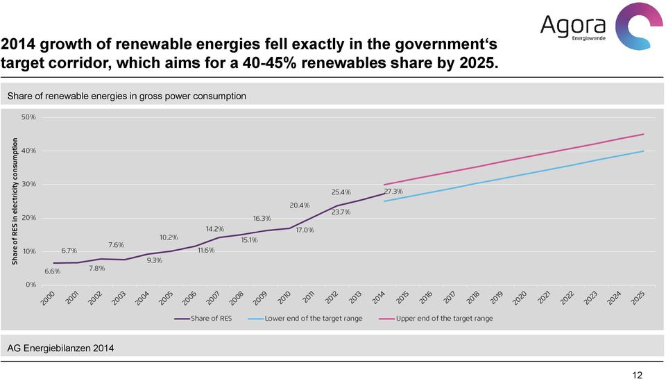 renewables share by 2025.