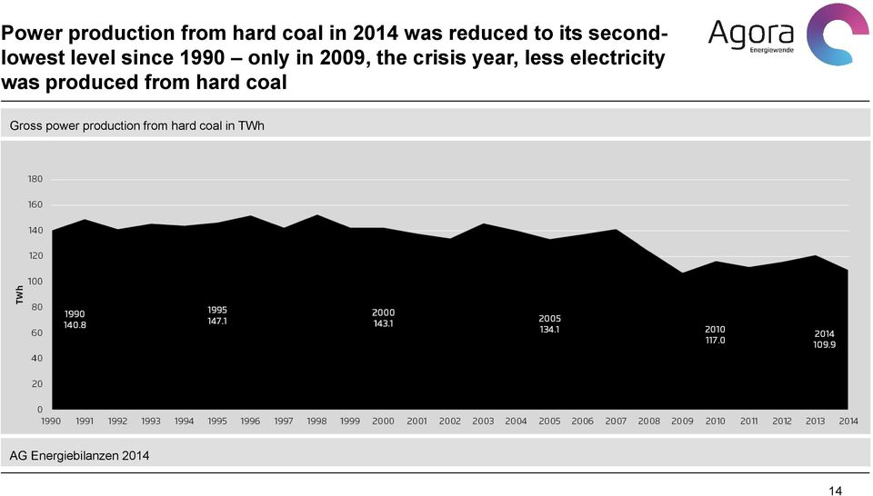 year, less electricity was produced from hard coal Gross