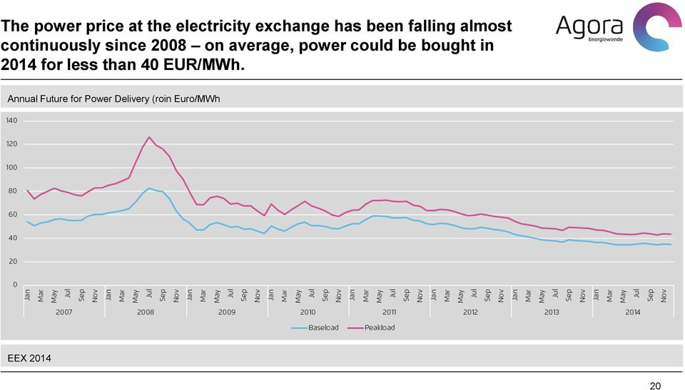power could be bought in 2014 for less than 40 EUR/MWh.