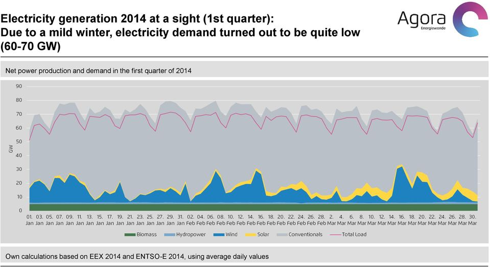power production and demand in the first quarter of 2014 Own