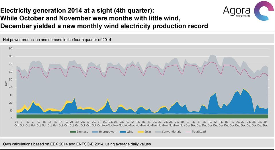 electricity production record Net power production and demand in the fourth