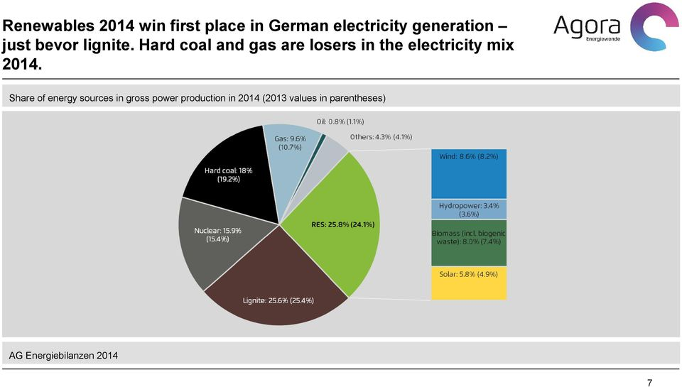 Hard coal and gas are losers in the electricity mix 2014.
