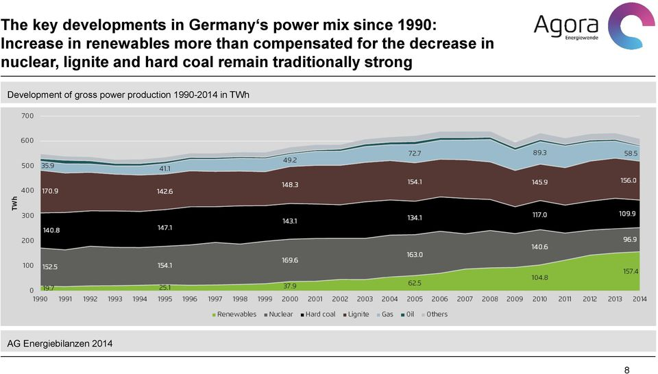 lignite and hard coal remain traditionally strong Development of