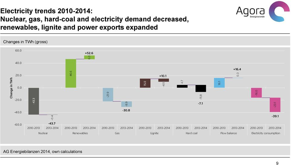 renewables, lignite and power exports expanded