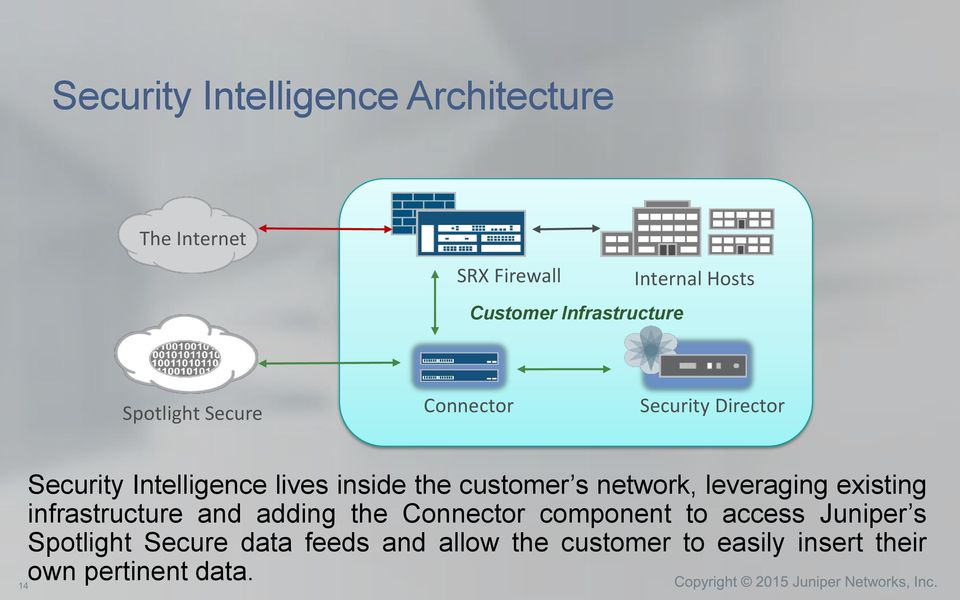 customer s network, leveraging existing infrastructure and adding the Connector component to
