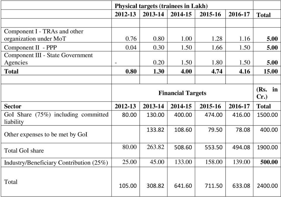 ) Sector 2012-13 2013-14 2014-15 2015-16 2016-17 Total GoI Share (75%) including committed 80.00 130.00 400.00 474.00 416.00 1500.00 liability Other expenses to be met by GoI 133.82 108.