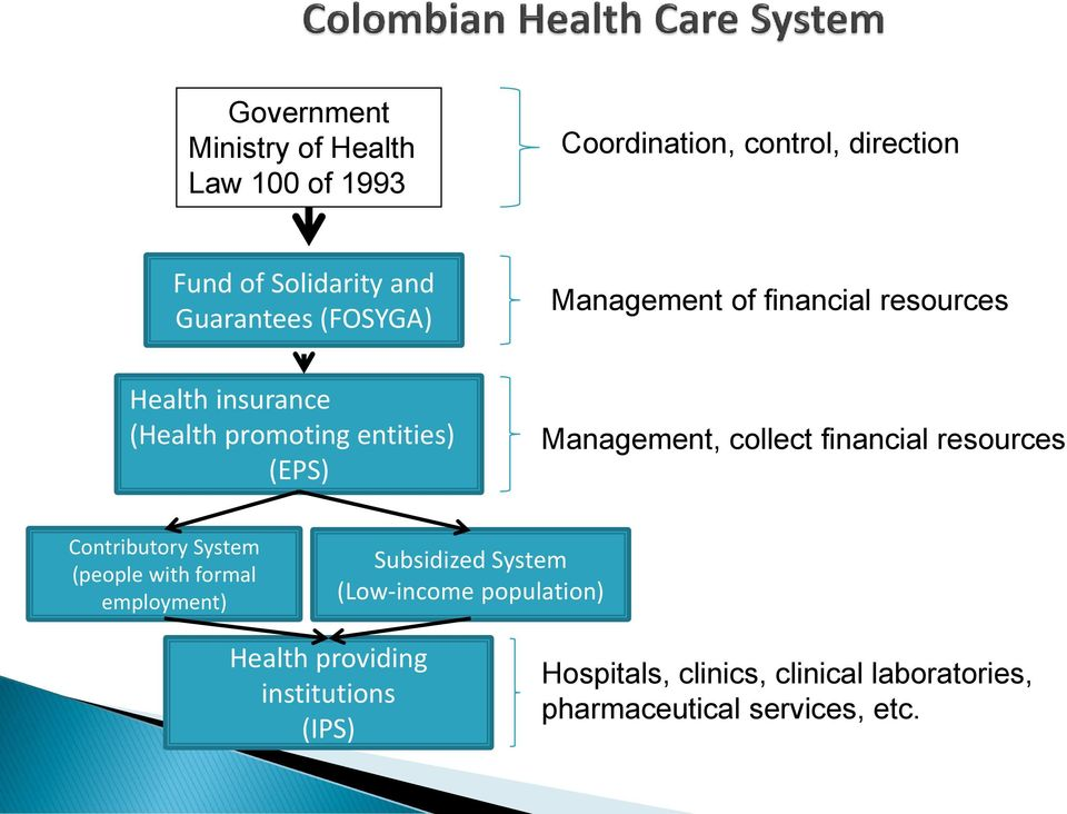 collect financial resources Contributory System (people with formal employment) Subsidized System (Low-income
