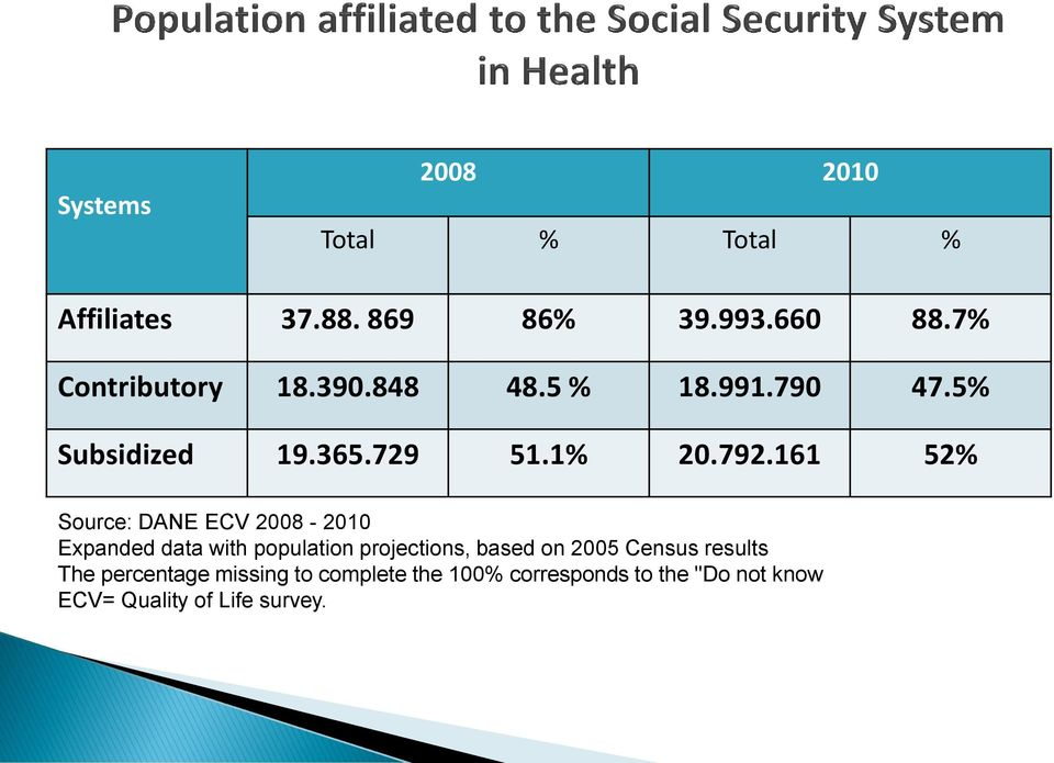 161 52% Source: DANE ECV 2008-2010 Expanded data with population projections, based on 2005