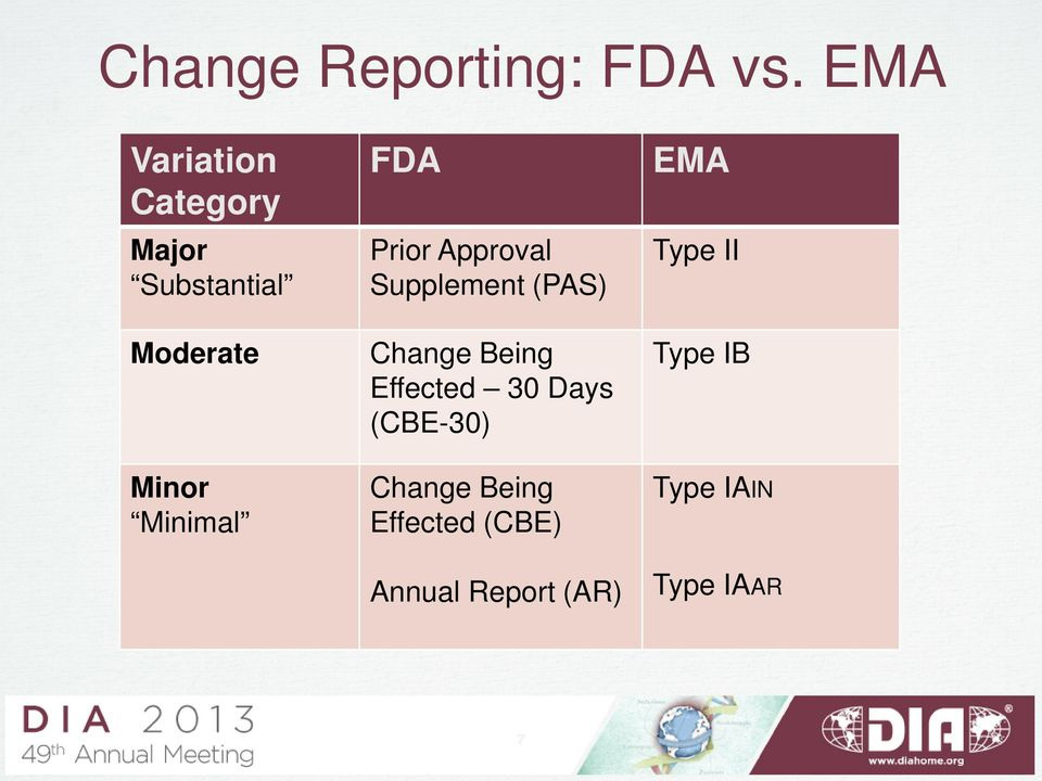 FDA Prior Approval Supplement (PAS) Change Being Effected 30