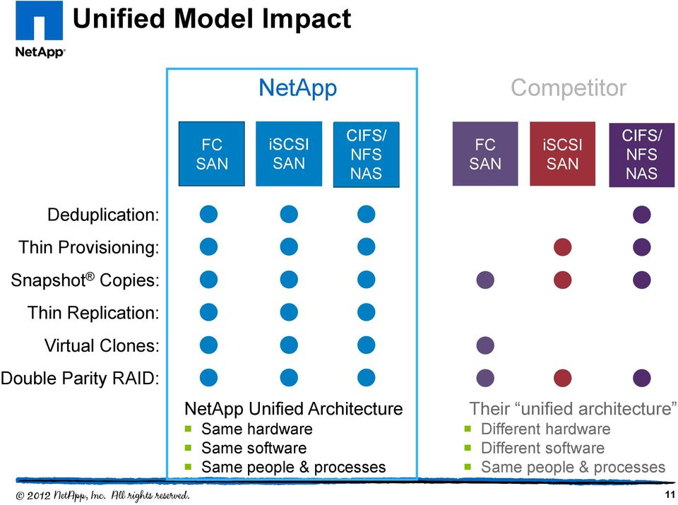 Double Parity RAID: NetApp Unified Architecture Same hardware Same software Same people &