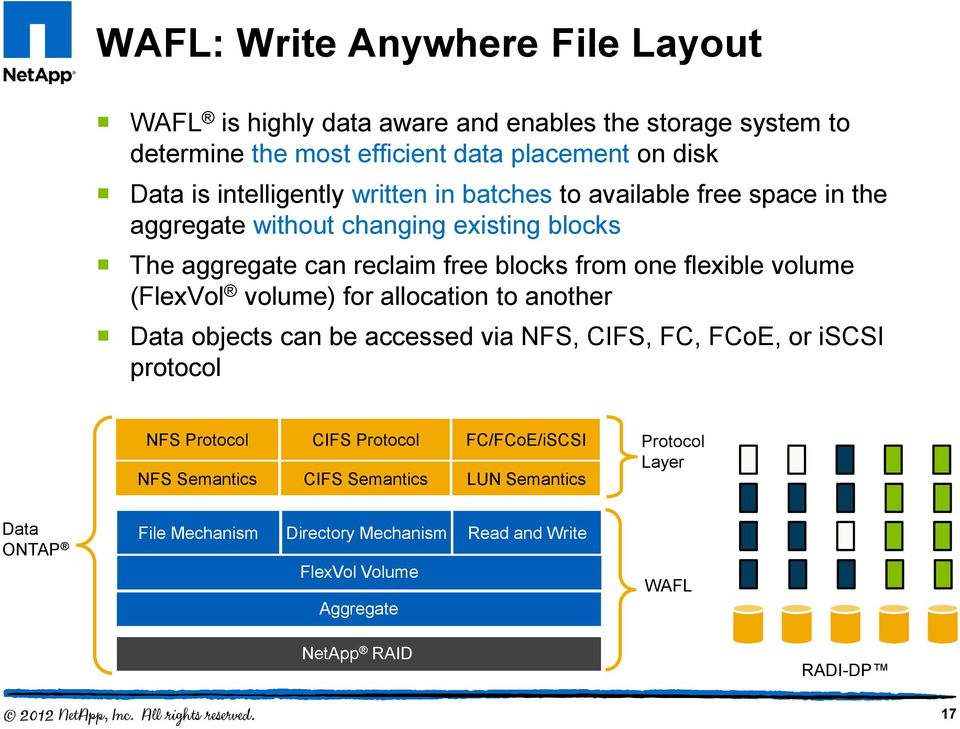 volume (FlexVol volume) for allocation to another Data objects can be accessed via NFS, CIFS, FC, FCoE, or iscsi protocol NFS Protocol CIFS Protocol FC/FCoE/iSCSI