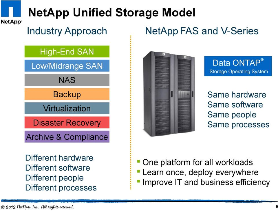 Different people Different processes Data ONTAP Storage Operating System Same hardware Same software Same