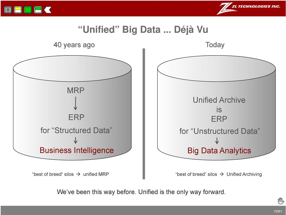 for Structured Data Business Intelligence G/L Storage Mgmt Content Mgmt ediscovery Unified Archive is ERP Cloud