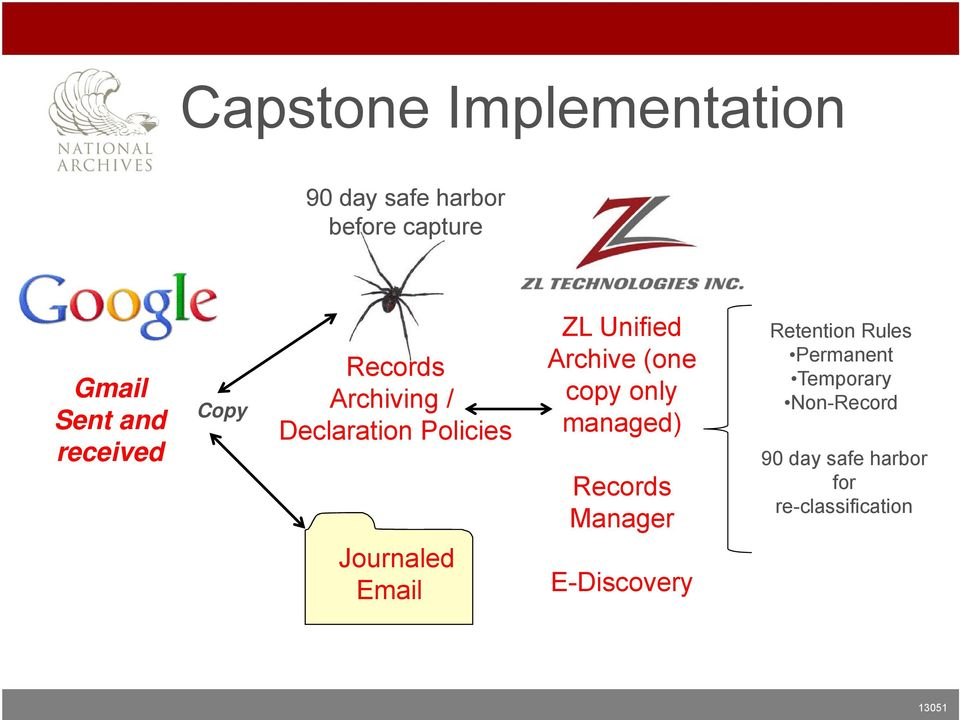 Retention Rules Permanent Temporary Non-Record Messages moved to ZL Archive 90 day safe harbor