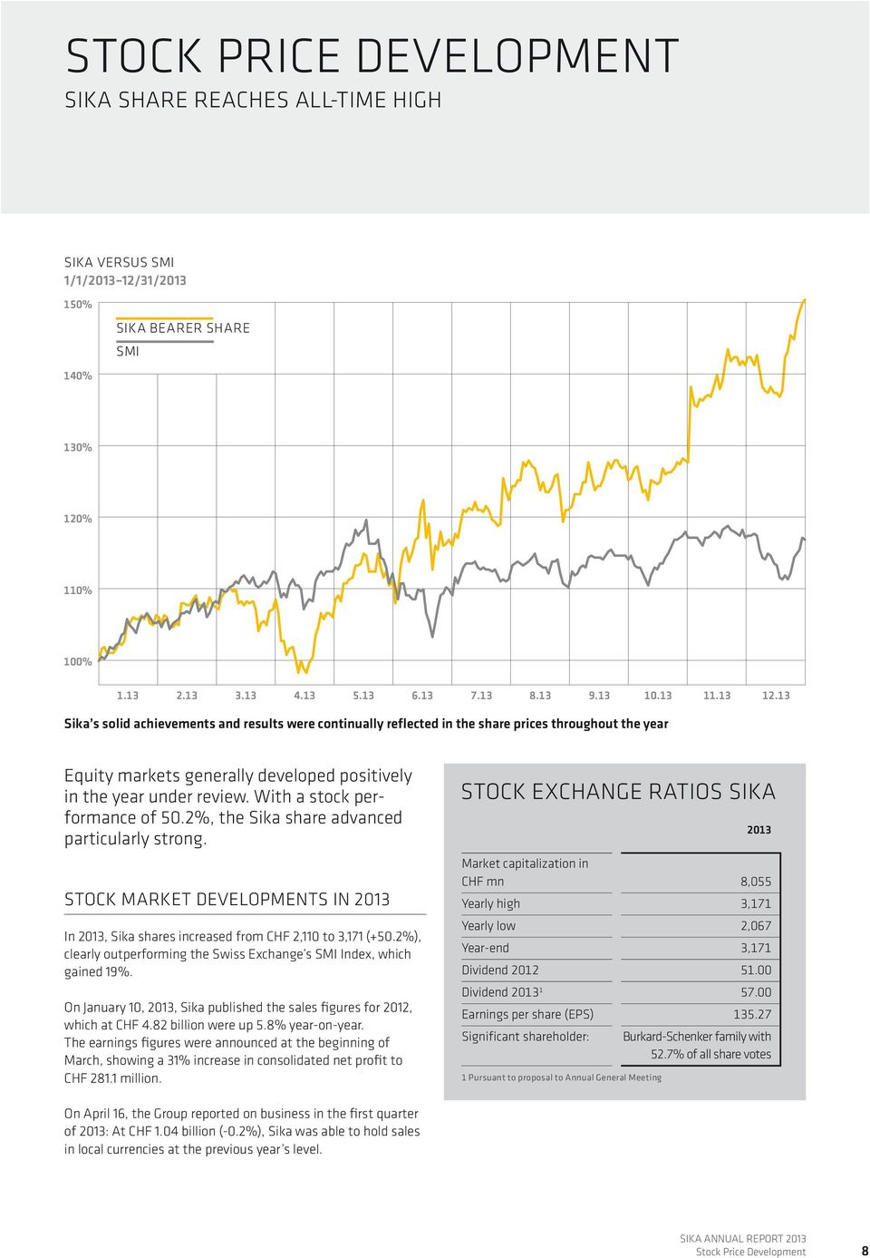With a stock performance of 50.2%, the Sika share advanced particularly strong. Stock market developments in 2013 In 2013, Sika shares increased from CHF 2,110 to 3,171 (+50.