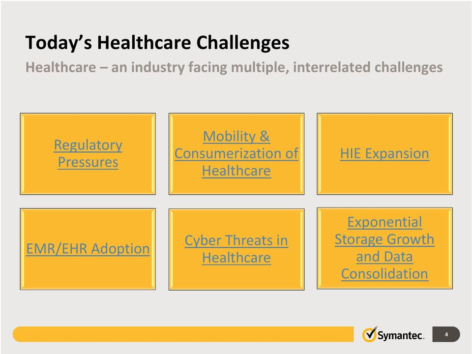 Consumerization of Healthcare HIE Expansion EMR/EHR Adoption Cyber