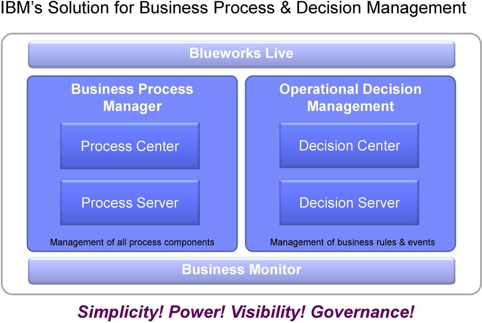 Process Server Decision Server Management of all process components Management of