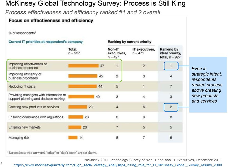 services 5 McKinsey 2011 Technology Survey of 927 IT and non-it Executives, December 2011 https://www.